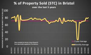 Bristol House Prices