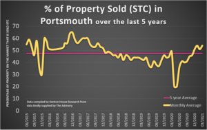 Portsmouth Home Prices